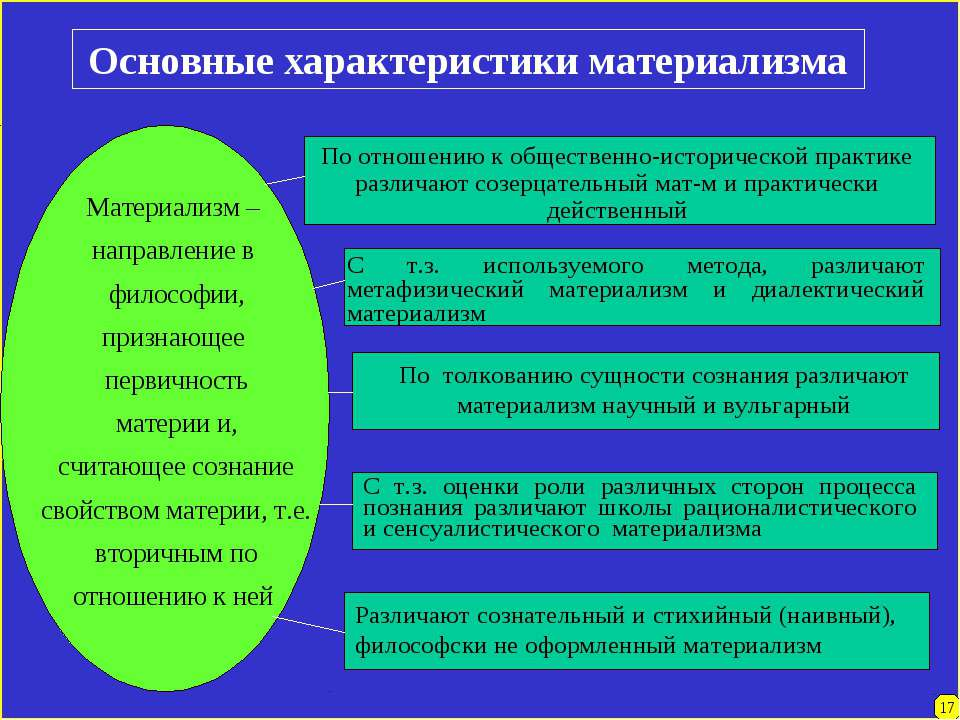 17 Основные характеристики материализма Материализм – направление в философии...