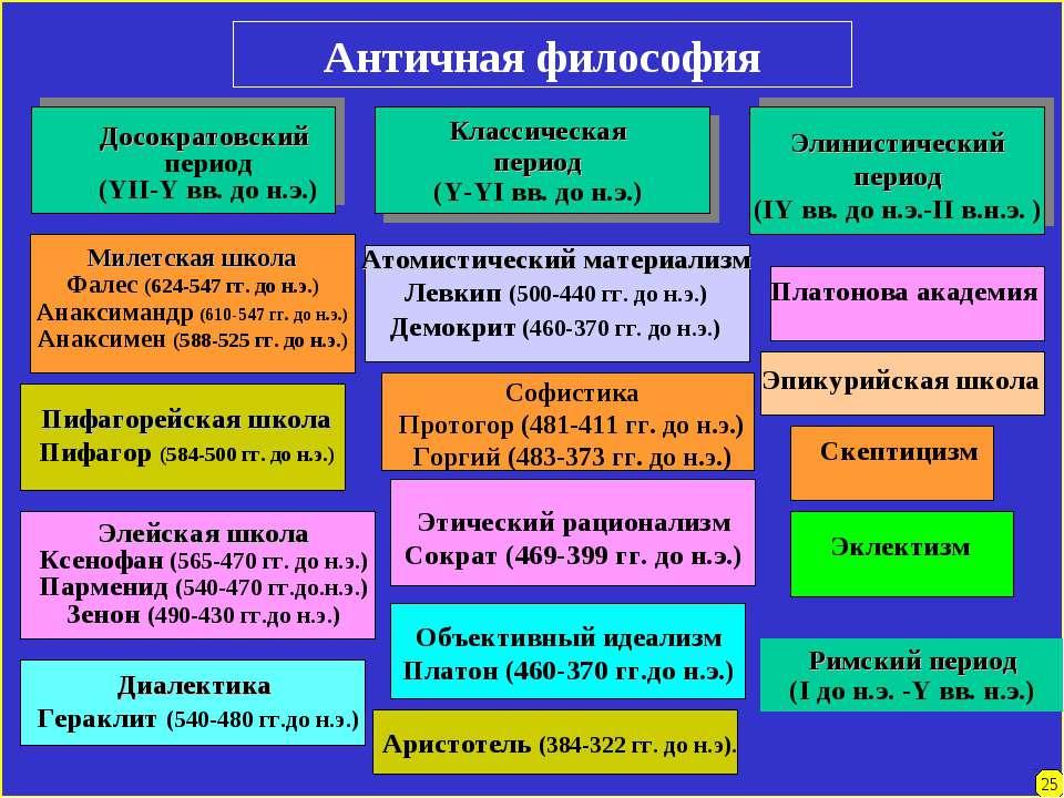 Античная философия Досократовский период (YII-Y вв. до н.э.) Классическая пер...