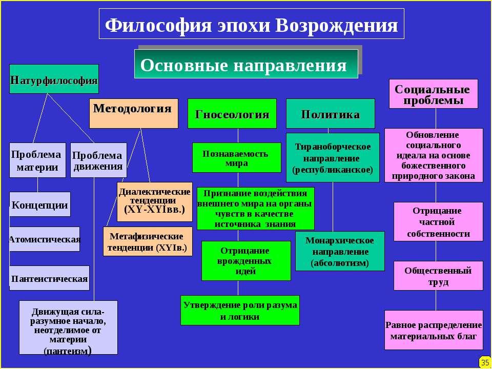 Философия эпохи Возрождения 35 Основные направления Натурфилософия Методологи...