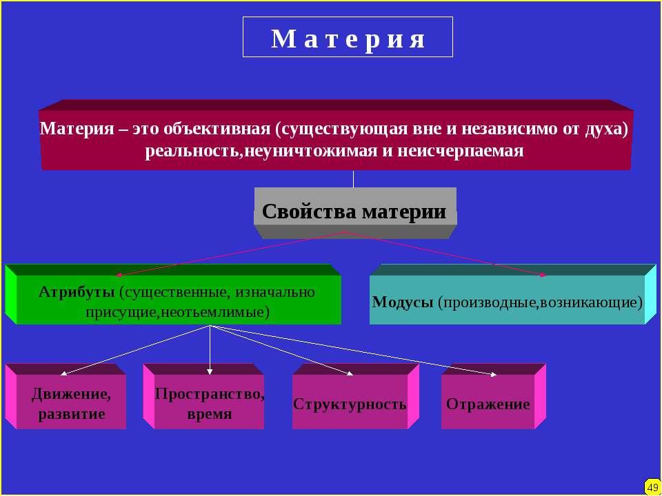 Материя – это объективная (существующая вне и независимо от духа) реальность,...