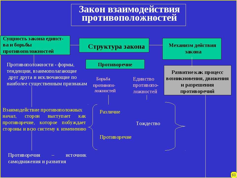 Закон взаимодействия противоположностей Сущность закона единст- ва и борьбы п...