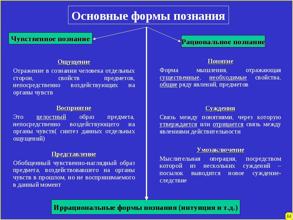 Основные формы познания Чувственное познание Рациональное познание Иррационал...