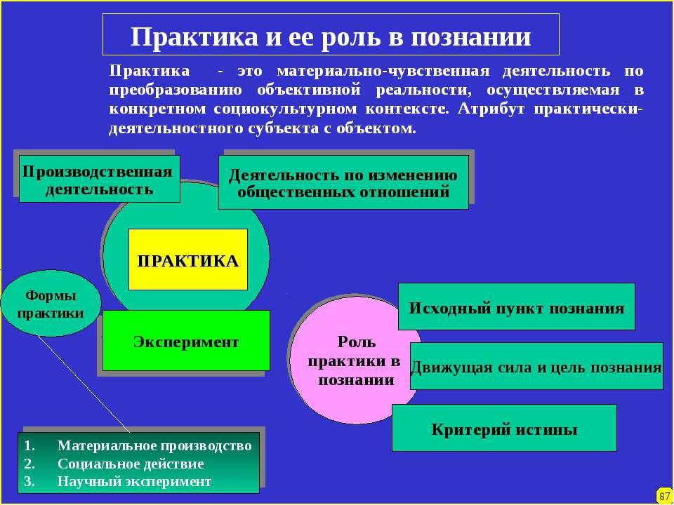 Практика и ее роль в познании Практика - это материально-чувственная деятельн...
