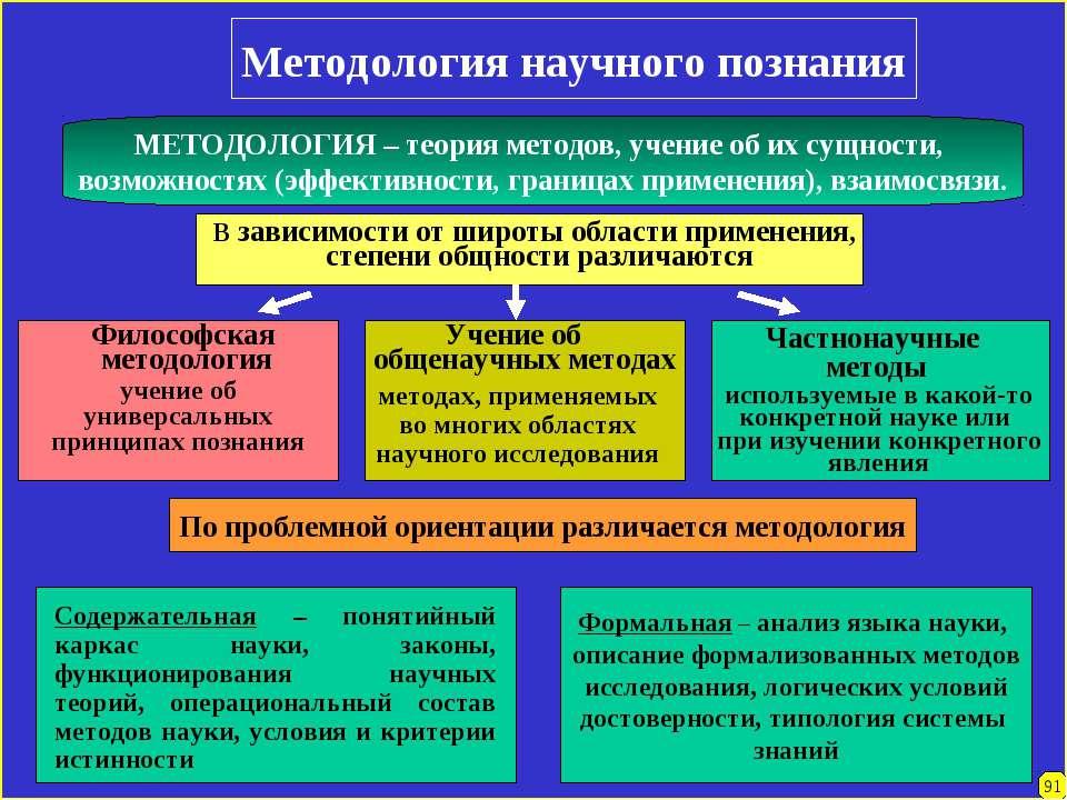 Методология научного познания МЕТОДОЛОГИЯ – теория методов, учение об их сущн...