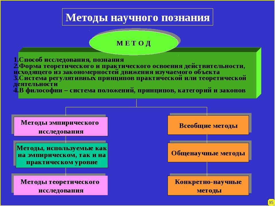 Методы научного познания 1.Способ исследования, познания 2.Форма теоретическо...