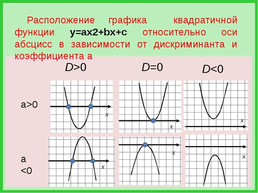 D>0 D=0 D0 а