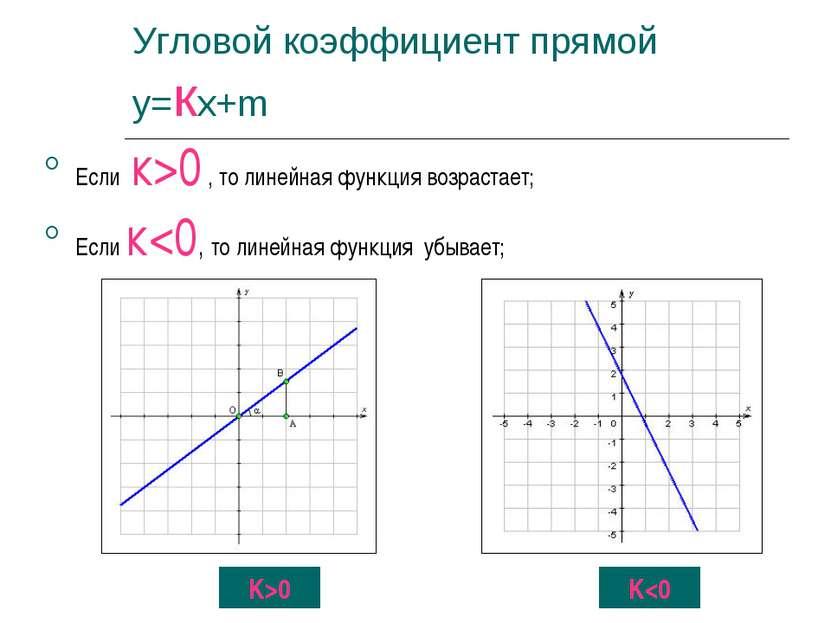 Угловой коэффициент прямой у=кх+m Если к>0 , то линейная функция возрастает; ...