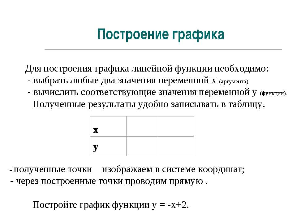 Для построения графика линейной функции необходимо: - выбрать любые два значе...