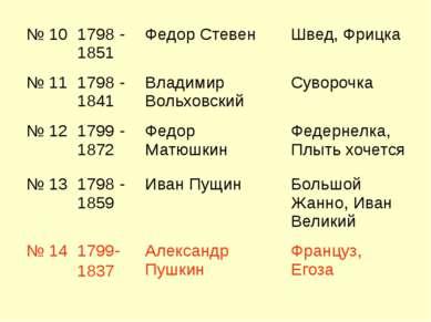 № 10 1798 - 1851 Федор Стевен Швед, Фрицка № 11 1798 - 1841 Владимир Вольховс...