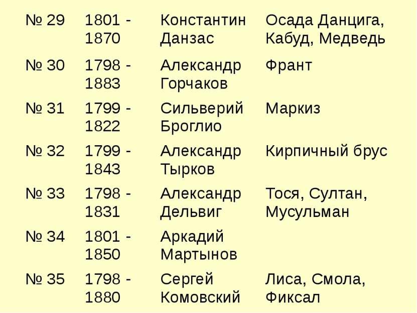 № 29 1801 - 1870 Константин Данзас Осада Данцига, Кабуд, Медведь № 30 1798 - ...