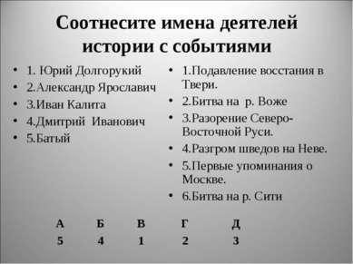 Соотнесите имена деятелей истории с событиями 1. Юрий Долгорукий 2.Александр ...