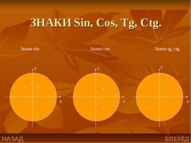 ЗНАКИ Sin, Cos, Tg, Ctg. x x x y y y Знаки sin Знаки cos Знаки tg, ctg + + - ...