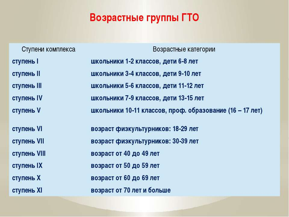 Возрастные группы ГТО Ступени комплекса Возрастные категории ступень I школьн...