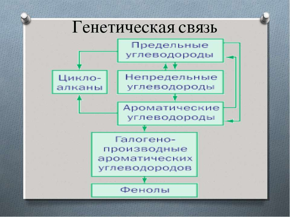 Генетическая связь
