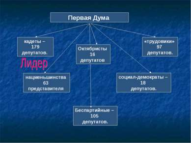 Первая Дума кадеты – 179 депутатов. социал-демократы – 18 депутатов. нацменьш...