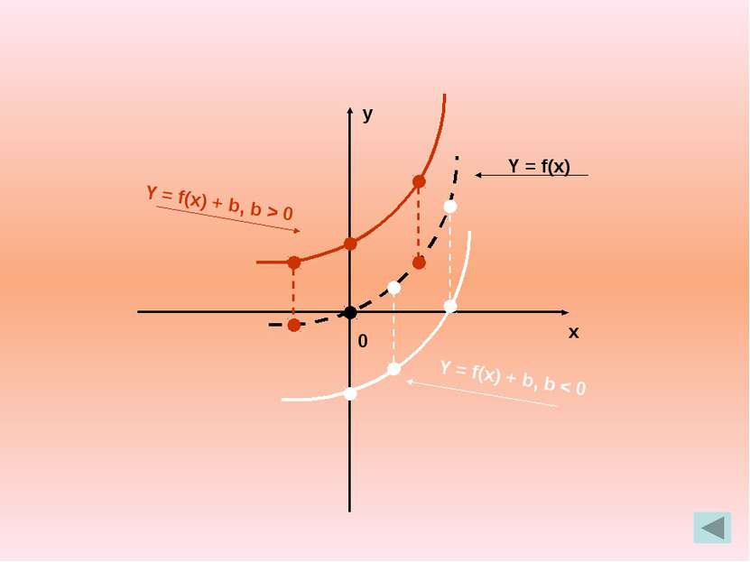 y x 0 . У = f(Ix I)