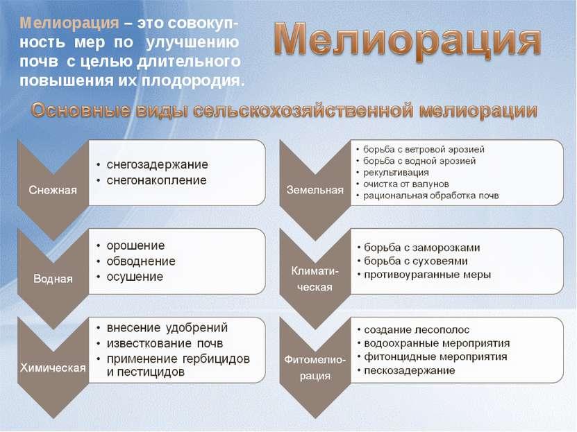 Мелиорация – это совокуп-ность мер по улучшению почв с целью длительного повы...
