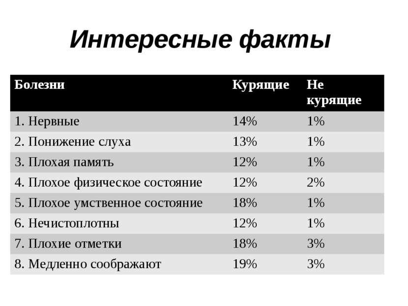 Интересные факты Болезни Курящие Не курящие 1. Нервные 14% 1% 2. Понижение сл...