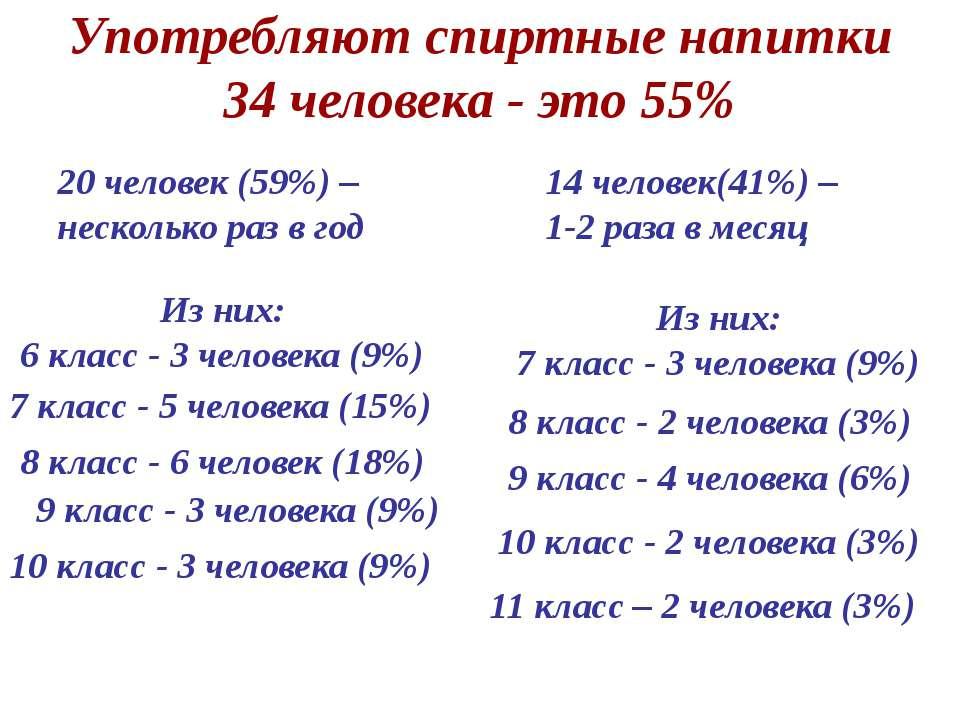 Употребляют спиртные напитки 34 человека - это 55% 14 человек(41%) – 1-2 раза...