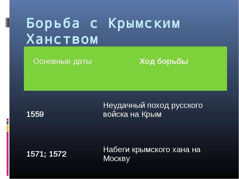 Борьба с Крымским Ханством Основные даты Ход борьбы 1559 Неудачный поход русс...