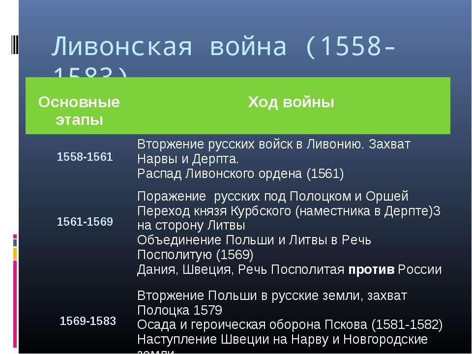 Ливонская война (1558-1583) Основные этапы Ход войны 1558-1561 Вторжение русс...
