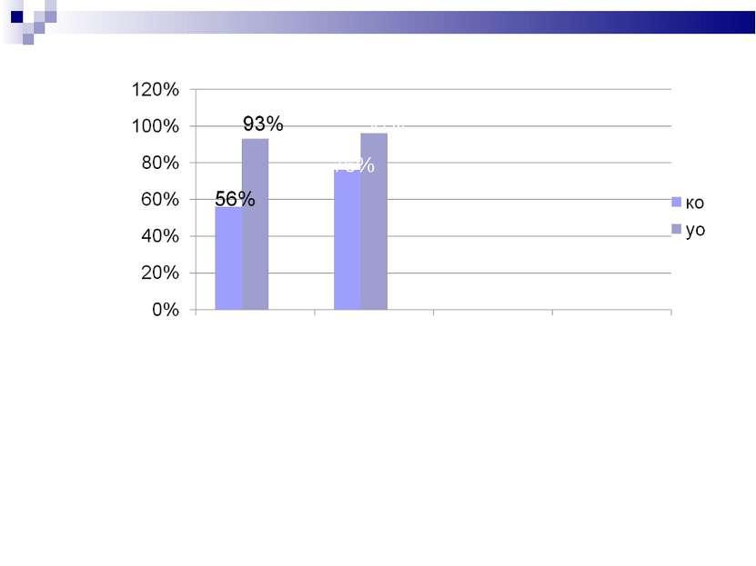 96% 76% Математика. Такой подход дал возможность повысить качество обученност...