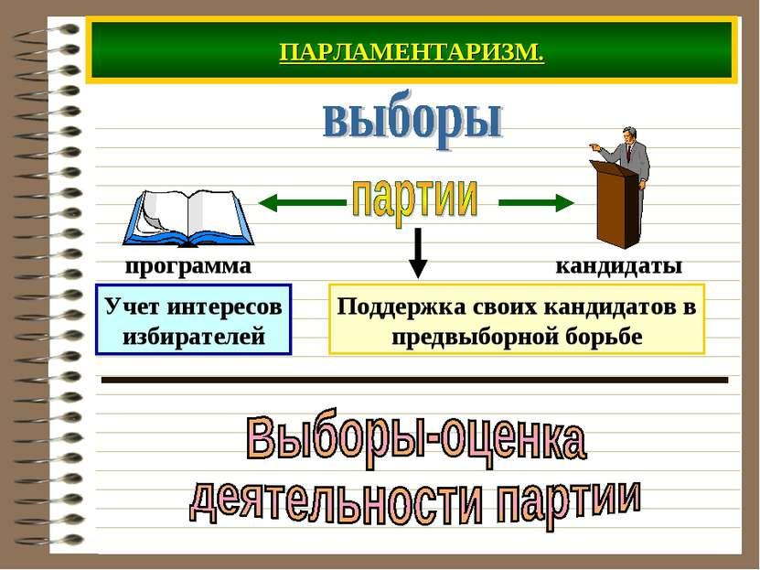 ПАРЛАМЕНТАРИЗМ. Учет интересов избирателей