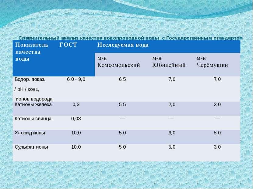 Сравнительный анализ качества водопроводной воды с Государственным стандартом...