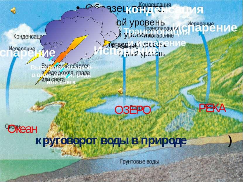конденсация Океан ОЗЕРО РЕКА круговорот воды в природе ) Испарение Транспорац...