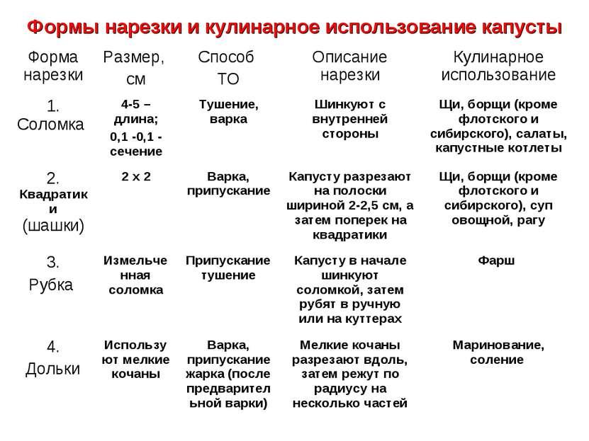 Формы нарезки и кулинарное использование капусты Форма нарезки Размер, см Спо...