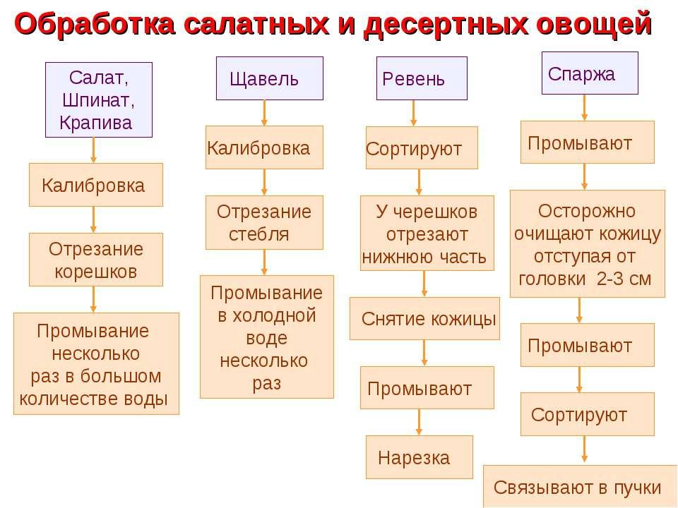 Обработка салатных и десертных овощей Салат, Шпинат, Крапива Калибровка Отрез...
