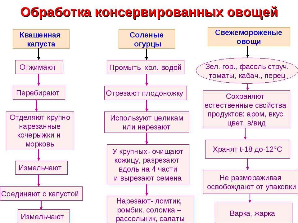 Обработка консервированных овощей Квашенная капуста Отжимают Перебирают Отдел...