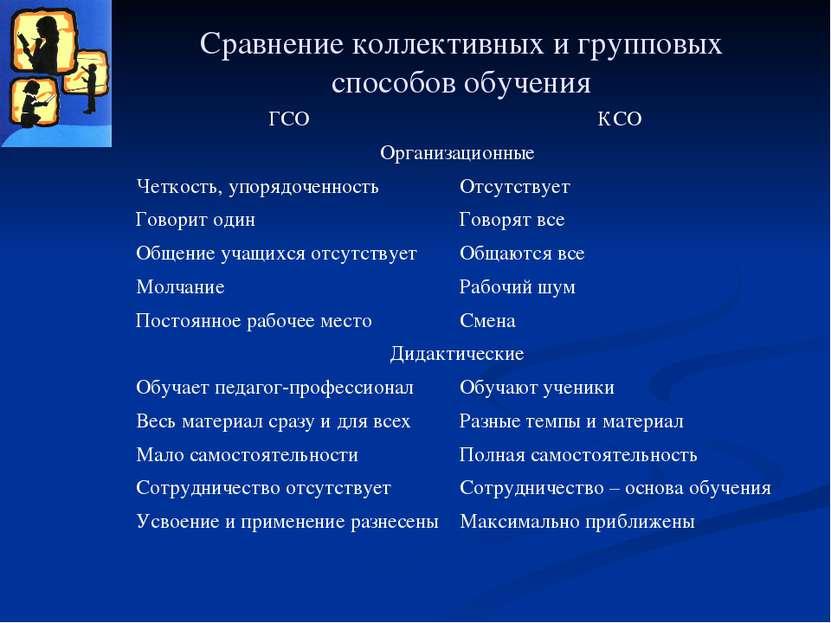 Сравнение коллективных и групповых способов обучения ГСО КСО Организационные ...