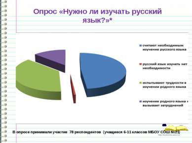 Опрос «Нужно ли изучать русский язык?»* В опросе принимали участие 78 респонд...