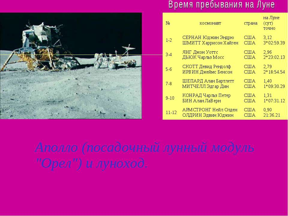 """Аполло (посадочный лунный модуль """"Орел"""") и луноход. № космонавт страна на Лу..."""