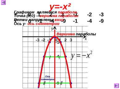 Точка (0;0) – вершина параболы 0 0 1 -1 2 -4 3 -9 -1 -1 -2 -4 -3 -9 у=-х² Ось...