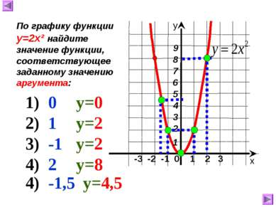 -3 -2 -1 0 1 2 3 х у По графику функции у=2х² найдите значение функции, соотв...
