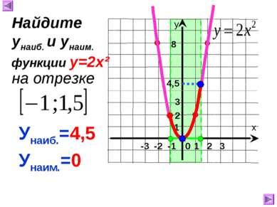 1 8 4,5 Унаиб.=4,5 Унаим.=0 Найдите унаиб. и унаим. на отрезке функции у=2х² 2 3