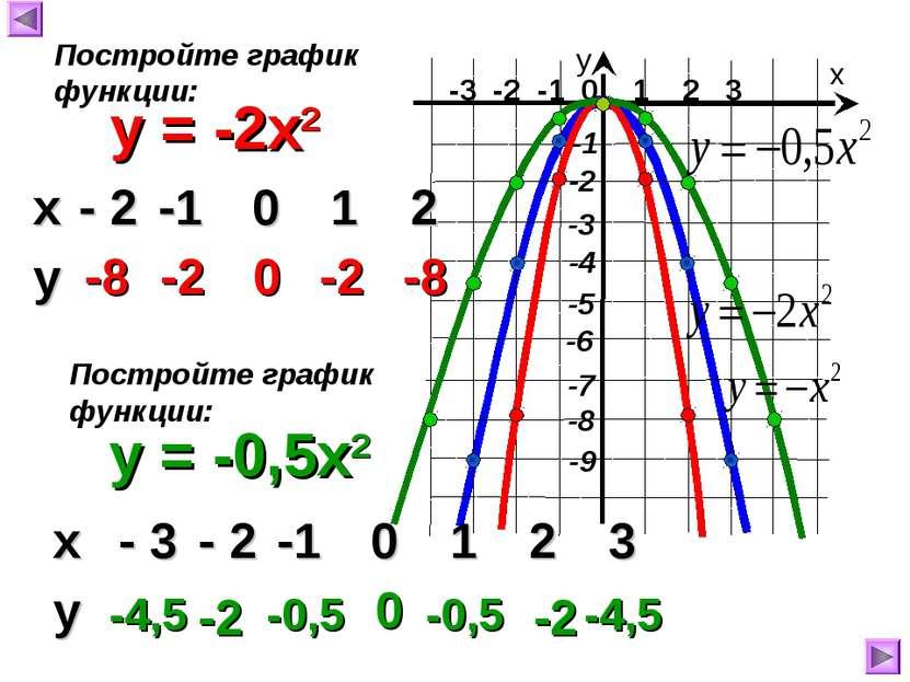 -3 -2 -1 0 1 2 3 х у y = -2x2 -8 -2 0 -2 -8 Постройте график функции: y = -0,...