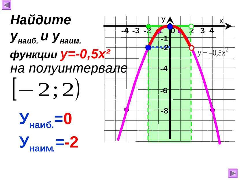 х у 1 2 3 4 0 -4 -3 -2 -1 -8 -1 -4 Унаиб.=0 Унаим.=-2 Найдите унаиб. и унаим....