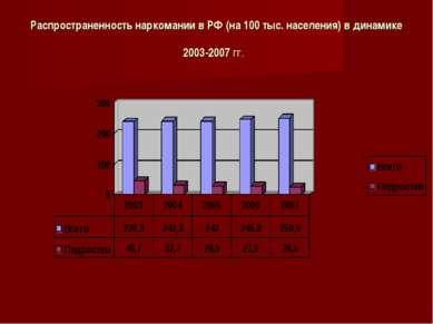 Распространенность наркомании в РФ (на 100 тыс. населения) в динамике 2003-20...