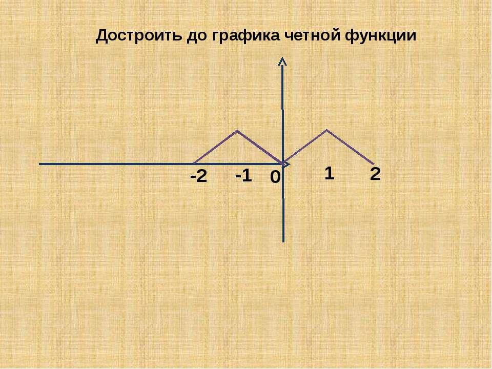 0 -2 -1 1 2 Достроить до графика четной функции