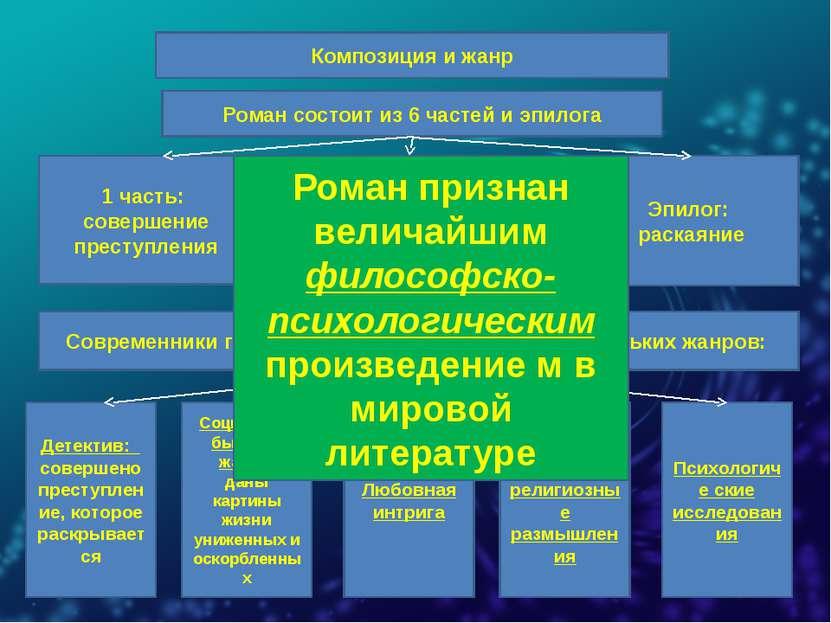 Композиция и жанр Роман состоит из 6 частей и эпилога 1 часть: совершение пре...