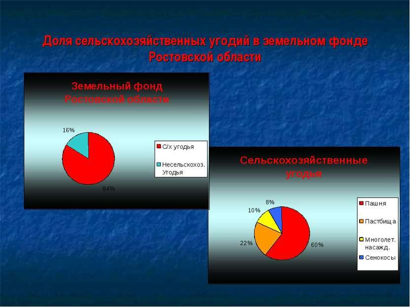 Доля сельскохозяйственных угодий в земельном фонде Ростовской области