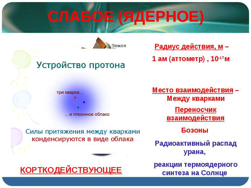 СЛАБОЕ (ЯДЕРНОЕ) Радиус действия, м – 1 ам (аттометр) , 10-17м Место взаимоде...