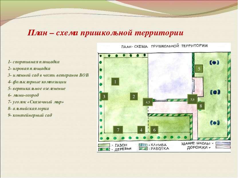 План – схема пришкольной территории 1- спортивная площадка 2- игровая площадк...