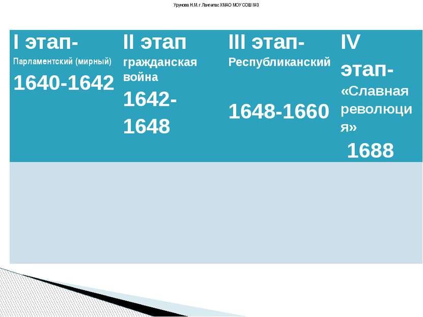 Урунова Н.М. г.Лангепас ХМАО МОУ СОШ №3 Iэтап-Парламентский (мирный) 1640-164...