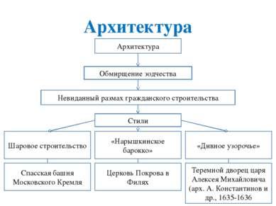 Архитектура Невиданный размах гражданского строительства Стили Шаровое строит...