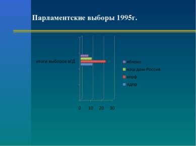 Парламентские выборы 1995г.