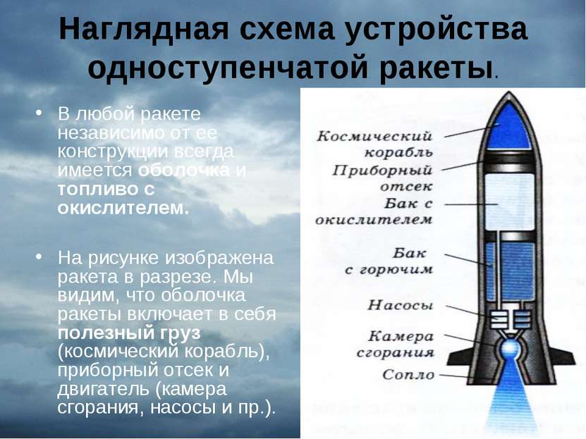 Наглядная схема устройства одноступенчатой ракеты. В любой ракете независимо ...